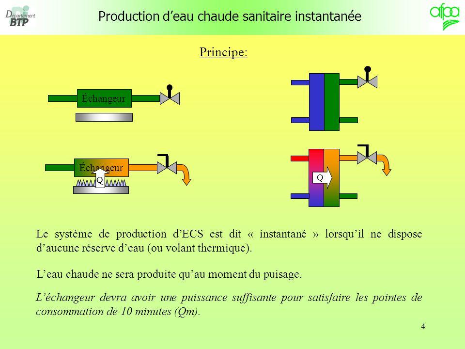 25 P (kW) Cu (L) 0 Système semi - accumulation Calcul dun système semi – accumulation : Dans ce système, la capacité de stockage mise en jeu devient très importante.