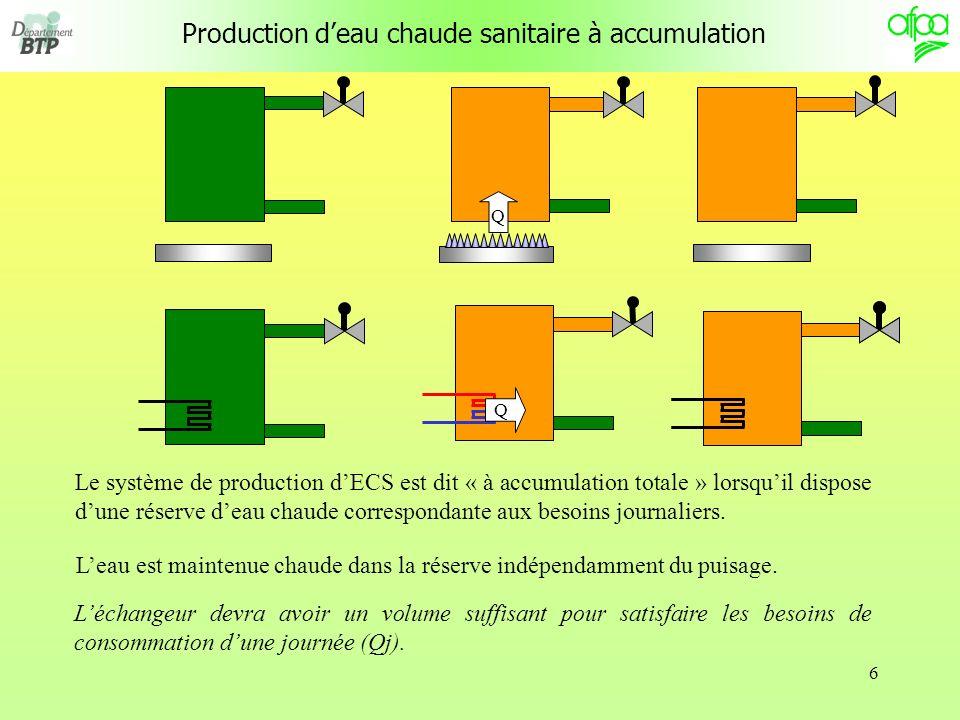 7 Applications : GAZ ECS GAZ Eau froide ELECTRIQUE Raccordement électrique Eau froide ECS BALLON ECS Eau froide Fluide primaire Production deau chaude sanitaire à accumulation