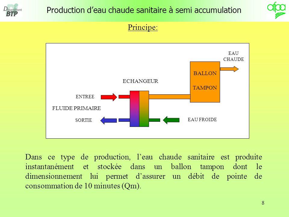 9 Le système de production dECS est doté dun ballon tampon qui permet damortir les variations de température de soutirage, mais qui ne peut absorber la totalité des pointes de consommation de 10 minutes ( Qm ) Principe: FLUIDE PRIMAIRE EAU CHAUDE ECHANGEUR EAU FROIDE BALLON TAMPON ENTREE SORTIE Production deau chaude sanitaire à semi accumulation