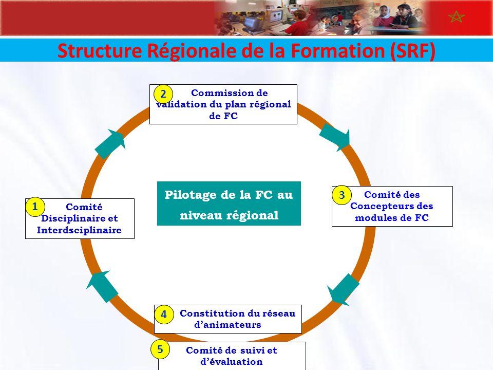 Pilotage de la FC au niveau régional Structure Régionale de la Formation (SRF) Commission de validation du plan régional de FC 2 Comité de suivi et dé