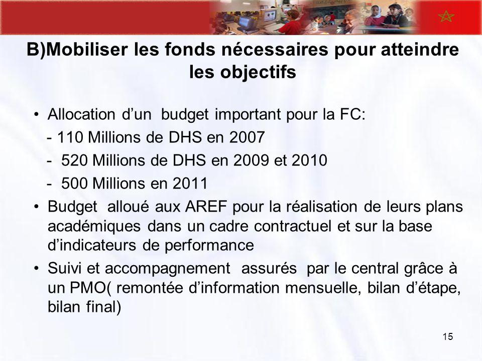 B)Mobiliser les fonds nécessaires pour atteindre les objectifs Allocation dun budget important pour la FC: - 110 Millions de DHS en 2007 - 520 Million