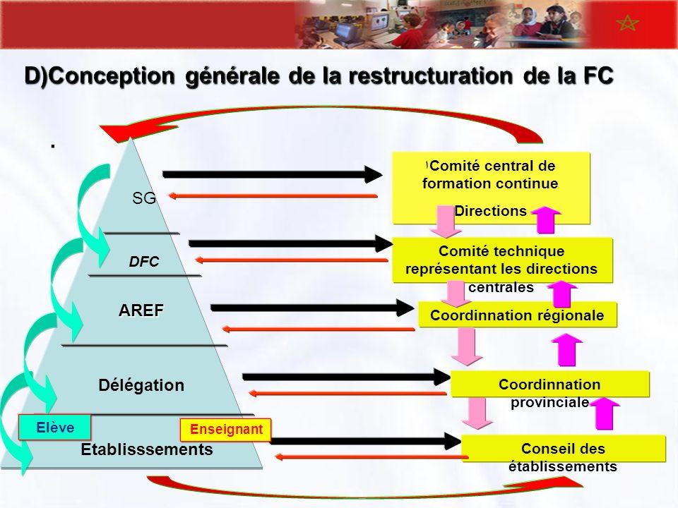 . اComité central de formation continue Directions Comité technique représentant les directions centrales Coordinnation régionale Conseil des établiss
