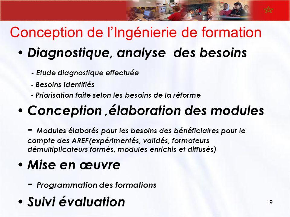 Conception de lIngénierie de formation Diagnostique, analyse des besoins - Etude diagnostique effectuée - Besoins identifiés - Priorisation faite selo