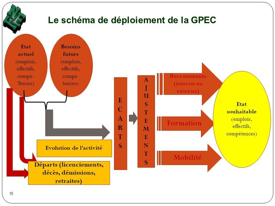 Le schéma de déploiement de la GPEC Etat actuel (emplois, effectifs, compé- Tences) Besoins futurs (emplois, effectifs, compé- tences) Evolution de la