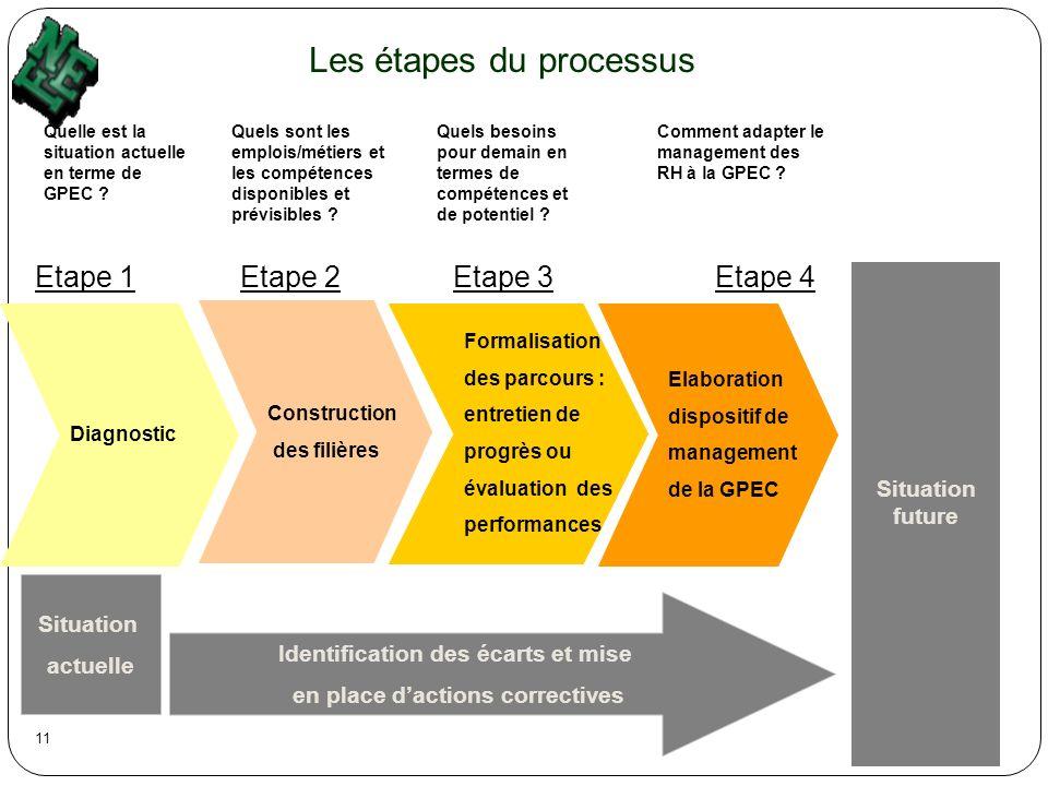 Les étapes du processus Quelle est la situation actuelle en terme de GPEC ? Quels sont les emplois/métiers et les compétences disponibles et prévisibl