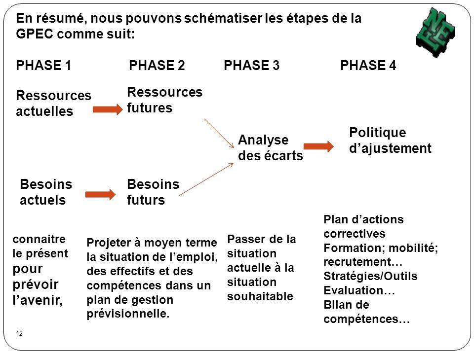 En résumé, nous pouvons schématiser les étapes de la GPEC comme suit: PHASE 1 PHASE 2 PHASE 3 PHASE 4 Ressources actuelles Ressources futures Besoins