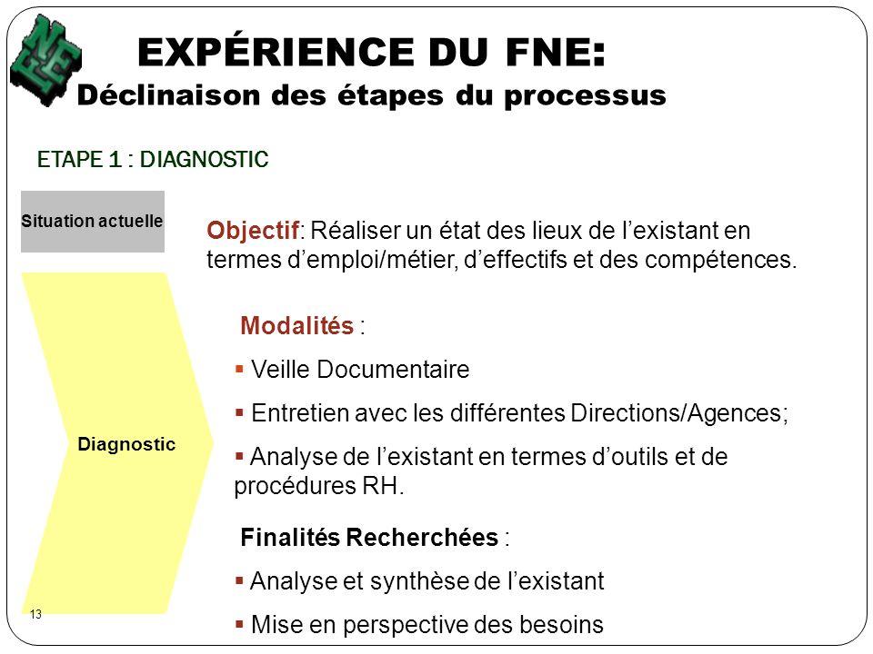 EXPÉRIENCE DU FNE : Déclinaison des étapes du processus ETAPE 1 : DIAGNOSTIC Situation actuelle Diagnostic Objectif: Réaliser un état des lieux de lex
