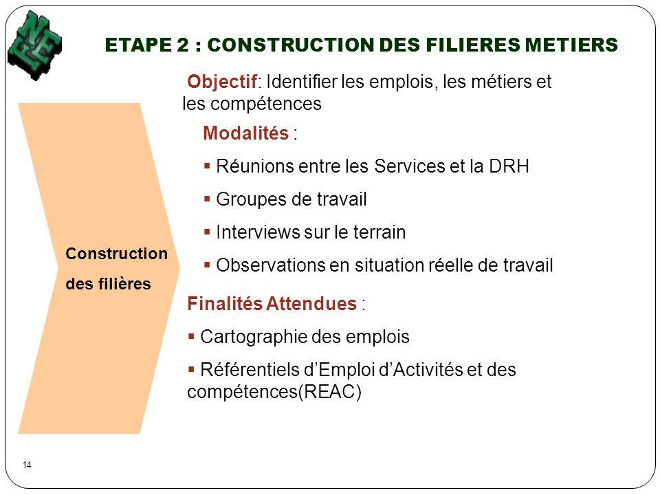 ETAPE 2 : CONSTRUCTION DES FILIERES METIERS Construction des filières Objectif: Identifier les emplois, les métiers et les compétences Modalités : Réu