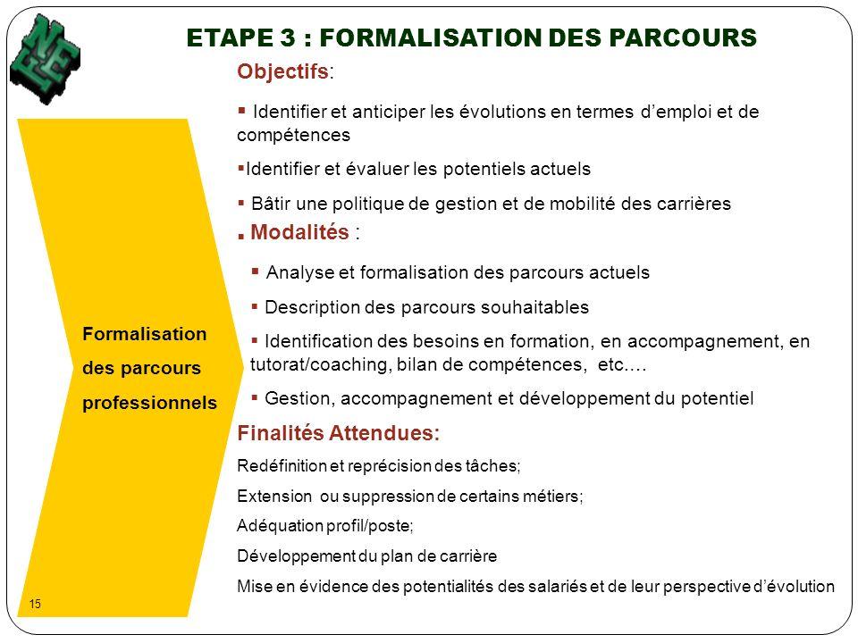 ETAPE 3 : FORMALISATION DES PARCOURS Formalisation des parcours professionnels Objectifs: Identifier et anticiper les évolutions en termes demploi et