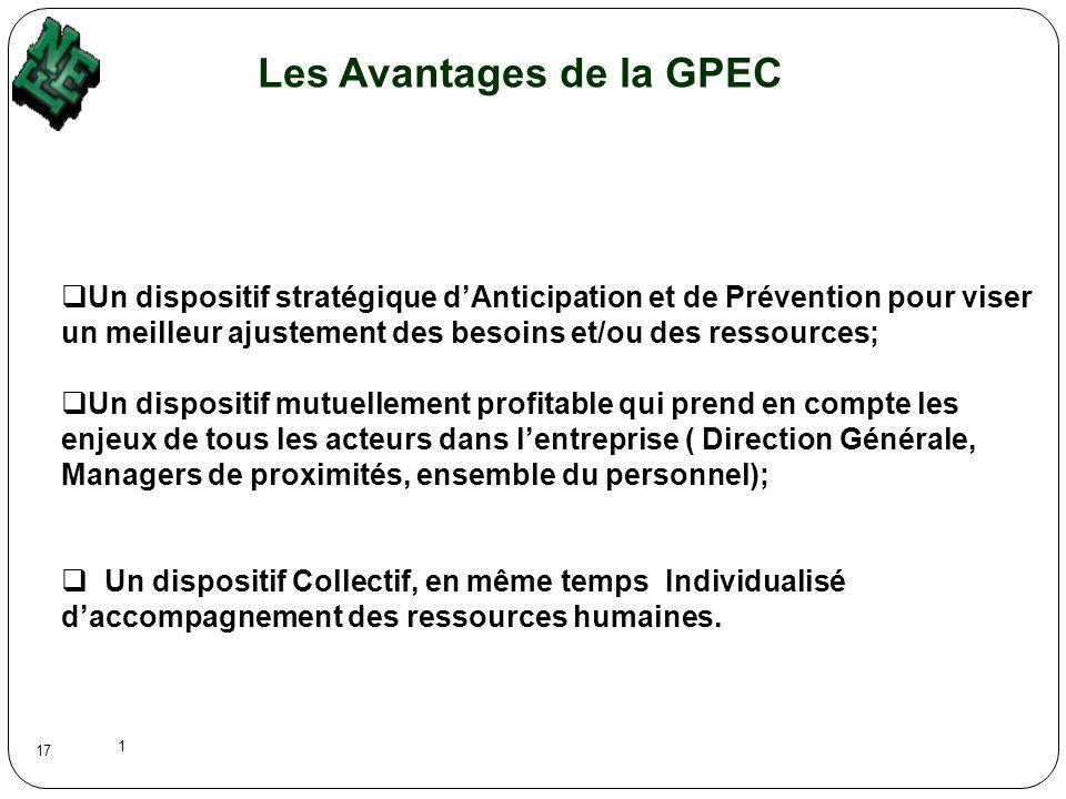1 17 Les Avantages de la GPEC Un dispositif stratégique dAnticipation et de Prévention pour viser un meilleur ajustement des besoins et/ou des ressour