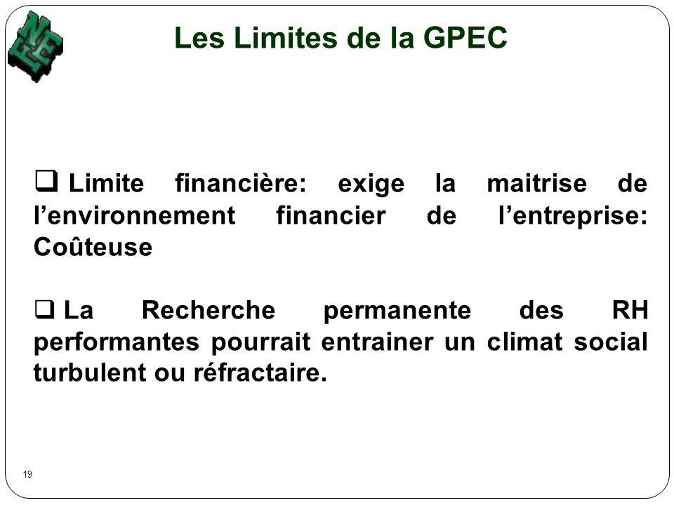 Les Limites de la GPEC Limite financière: exige la maitrise de lenvironnement financier de lentreprise: Coûteuse La Recherche permanente des RH perfor