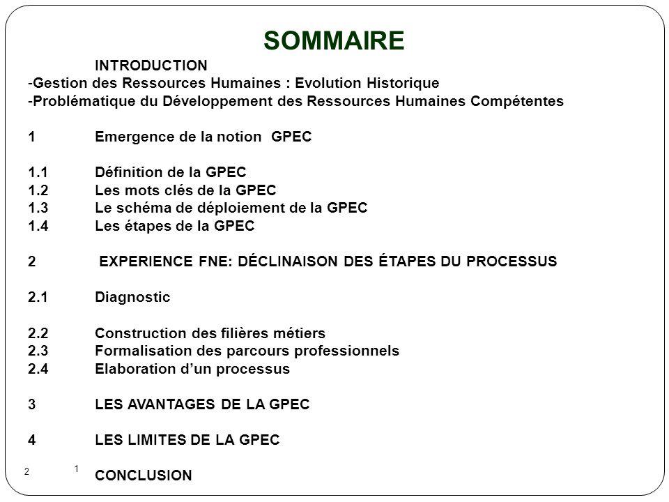 1 2 SOMMAIRE INTRODUCTION -Gestion des Ressources Humaines : Evolution Historique -Problématique du Développement des Ressources Humaines Compétentes