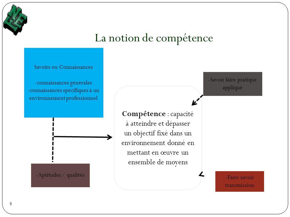 9 La notion de compétence Compétence : capacité à atteindre et dépasser un objectif fixé dans un environnement donné en mettant en œuvre un ensemble d