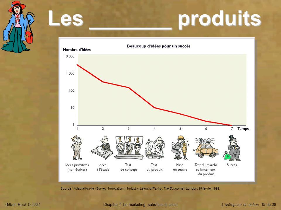 Gilbert Rock © 2002Chapitre 7 Le marketing: satisfaire le clientLentreprise en action 15 de 39 Les _______ produits Source : Adaptation de «Survey : I