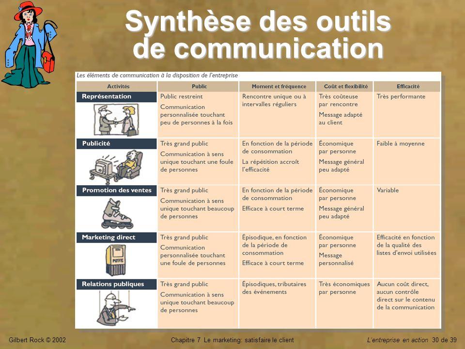 Gilbert Rock © 2002Chapitre 7 Le marketing: satisfaire le clientLentreprise en action 30 de 39 Synthèse des outils de communication