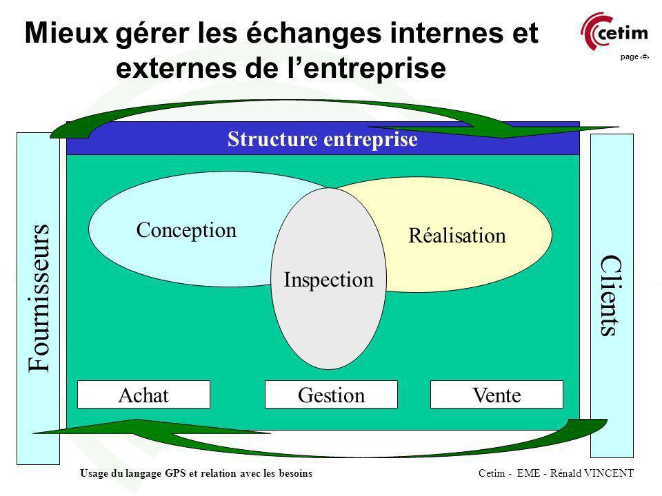 page 2 Usage du langage GPS et relation avec les besoins Cetim - EME - Rénald VINCENT Structure entreprise Mieux gérer les échanges internes et extern