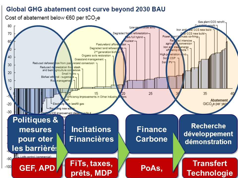 Politiques & mesures pour oter les barrièrés GEF, APD Incitations Financières FiTs, taxes, prêts, MDP Finance Carbone Finance Carbone PoAs, Recherche développement démonstration Transfert Technologie