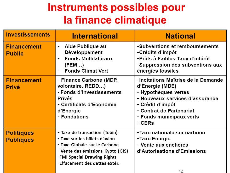 12 Investissements InternationalNational Financement Public - Aide Publique au Développement - Fonds Multilatéraux (FEM…) - Fonds Climat Vert - Subventions et remboursements - Crédits dimpôt - Prêts à Faibles Taux dintérêt - Suppression des subventions aux énergies fossiles Financement Privé - Finance Carbone (MDP, volontaire, REDD…) - Fonds dInvestissements Privés - Certificats dEconomie dEnergie - Fondations - Incitations Maîtrise de la Demande dEnergie (MDE) - Hypothèques vertes - Nouveaux services dassurance - Crédit dimpôt - Contrat de Partenariat - Fonds municipaux verts - CERs Politiques Publiques - Taxe de transaction (Tobin) - Taxe sur les billets davion - Taxe Globale sur le Carbone - Vente des émissions Kyoto (GIS) - FMI Special Drawing Rights - Effacement des dettes extér.