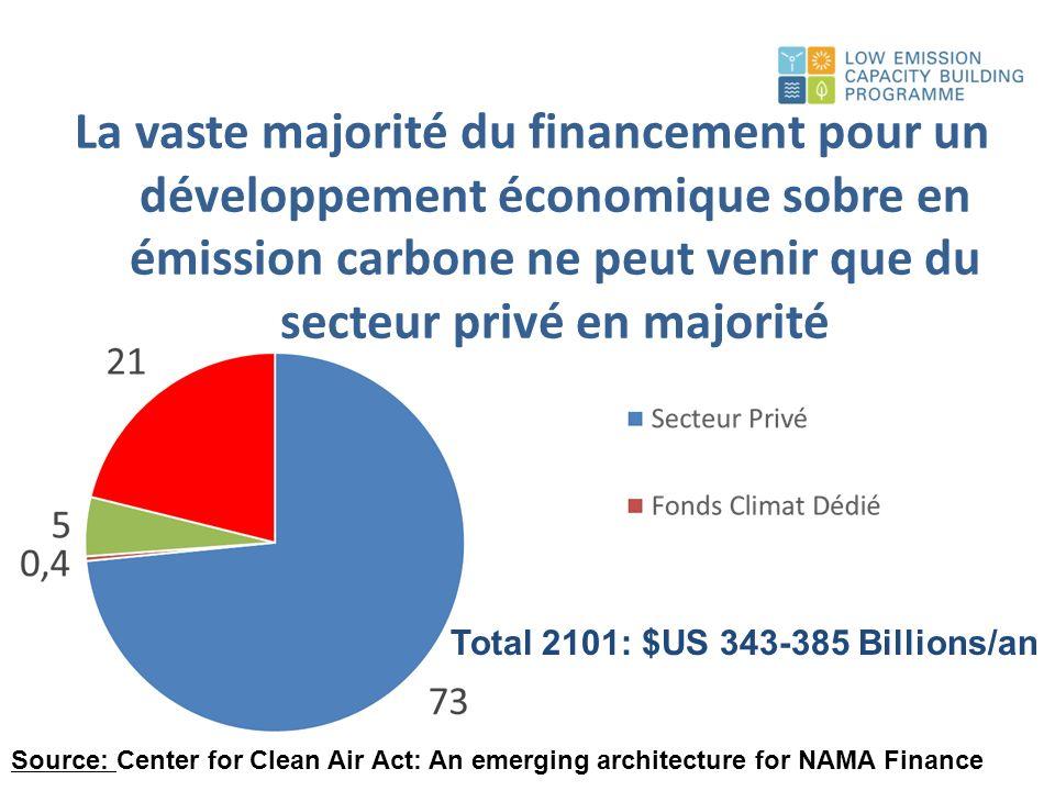 Nombreuses publications du PNUD liées à la finance climate – certains disponibles en Français, Espagnol, Russe http://www.undp.org/climatestrategies