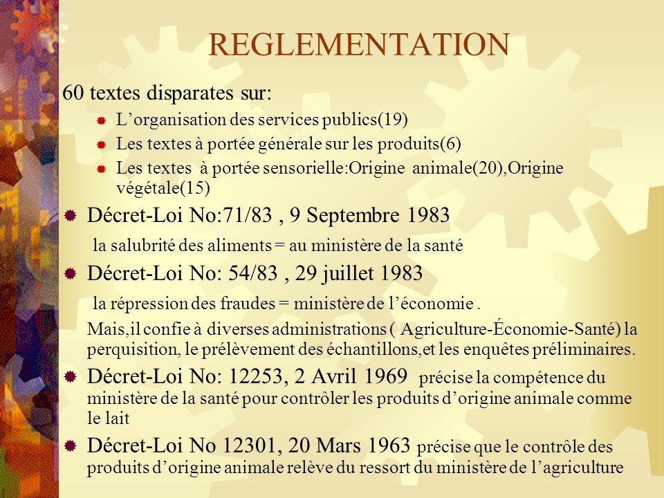 REGLEMENTATION 60 textes disparates sur: Lorganisation des services publics(19) Les textes à portée générale sur les produits(6) Les textes à portée s