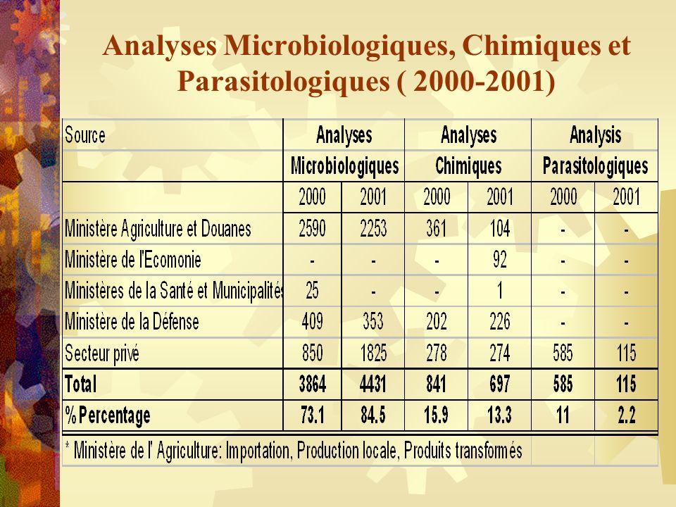 Analyses Microbiologiques, Chimiques et Parasitologiques ( 2000-2001)