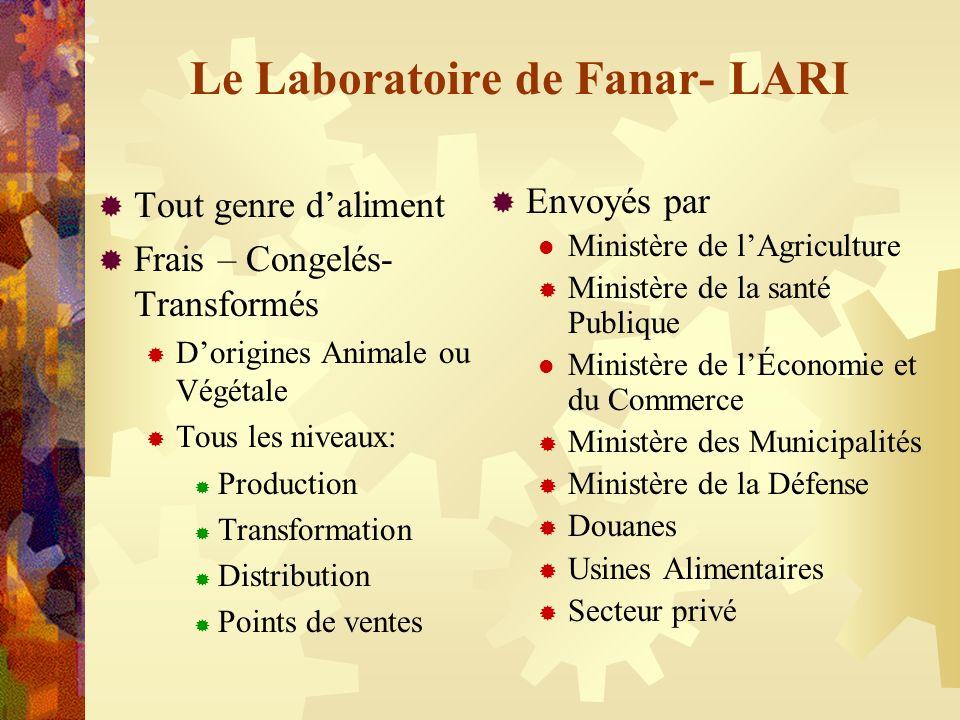 Le Laboratoire de Fanar- LARI Tout genre daliment Frais – Congelés- Transformés Dorigines Animale ou Végétale Tous les niveaux: Production Transformat