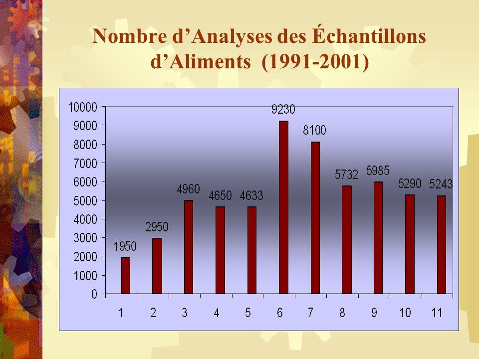 Nombre dAnalyses des Échantillons dAliments (1991-2001)