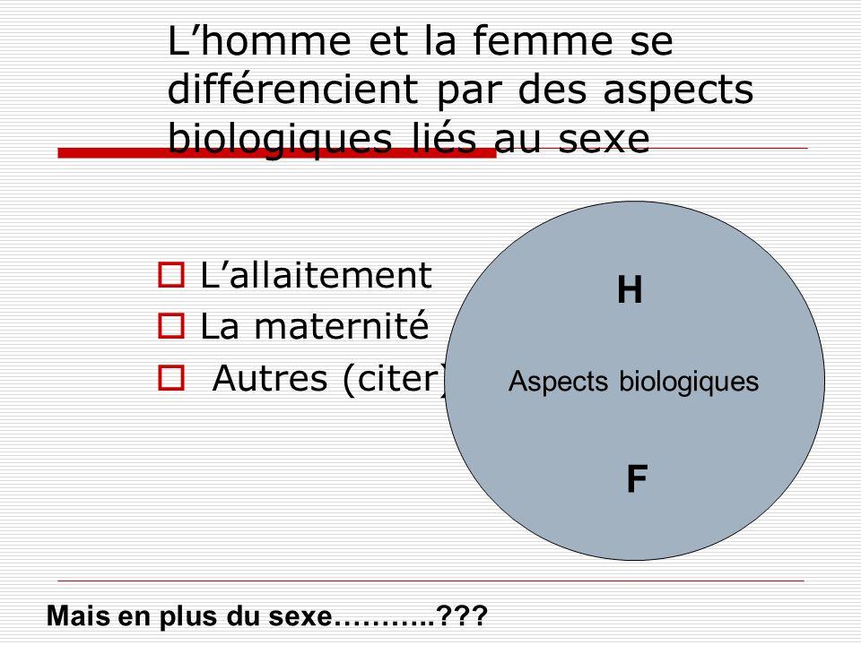 Lhomme et la femme se différencient par des aspects biologiques liés au sexe Lallaitement La maternité Autres (citer) Aspects biologiques H F Mais en plus du sexe………..???