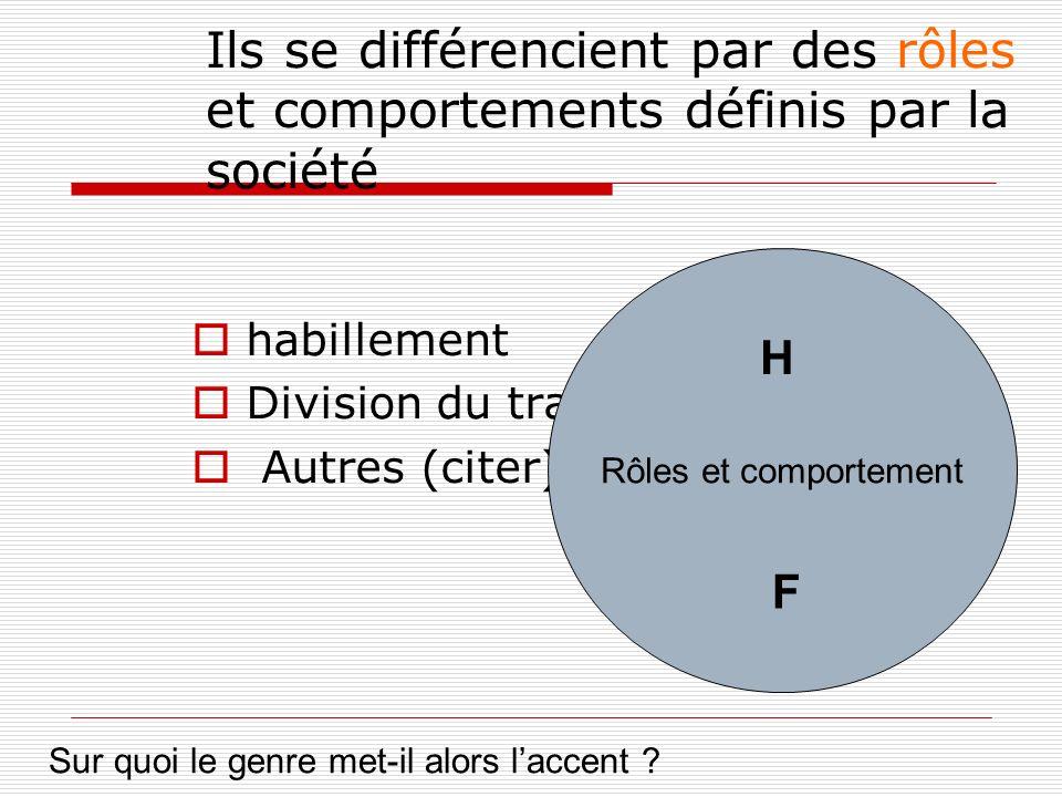 Ils se différencient par des rôles et comportements définis par la société habillement Division du travail Autres (citer) Rôles et comportement H F Sur quoi le genre met-il alors laccent ?