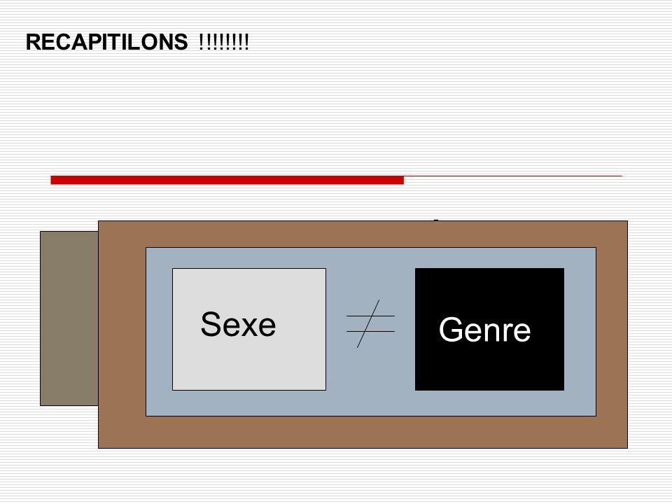 Genre : Définition RECAPITILONS !!!!!!!! Sexe Genre