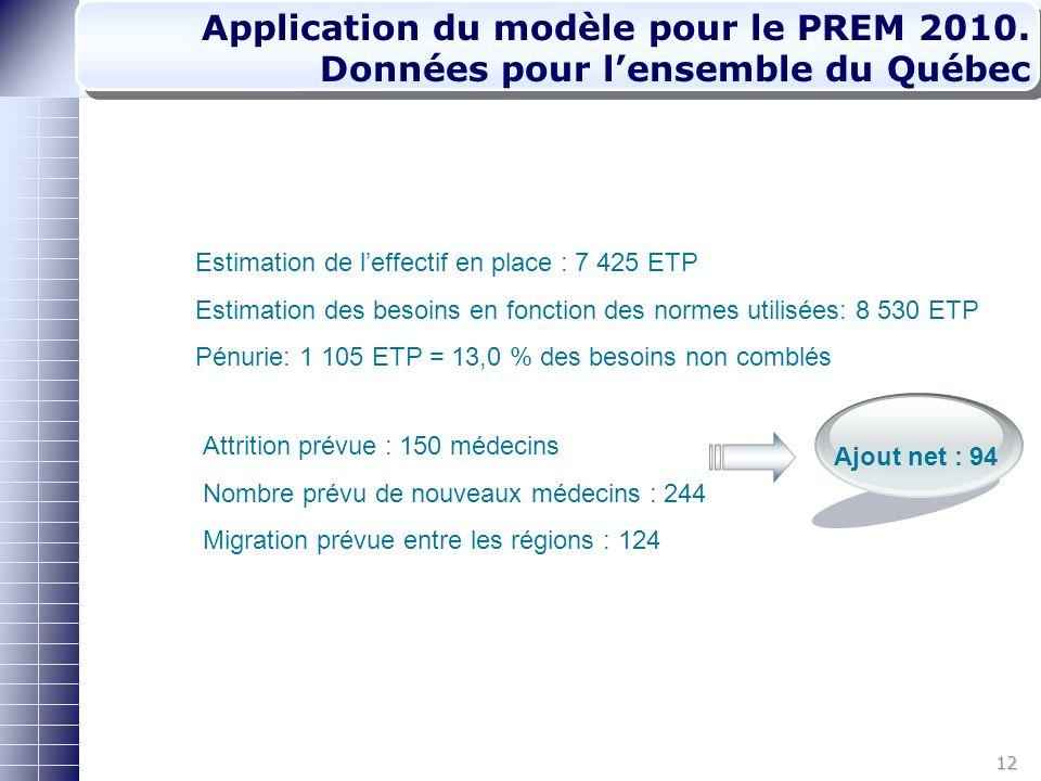 12 Application du modèle pour le PREM 2010.