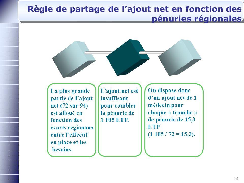 14 Règle de partage de lajout net en fonction des pénuries régionales 8 9 La plus grande partie de lajout net (72 sur 94) est alloué en fonction des écarts régionaux entre leffectif en place et les besoins.