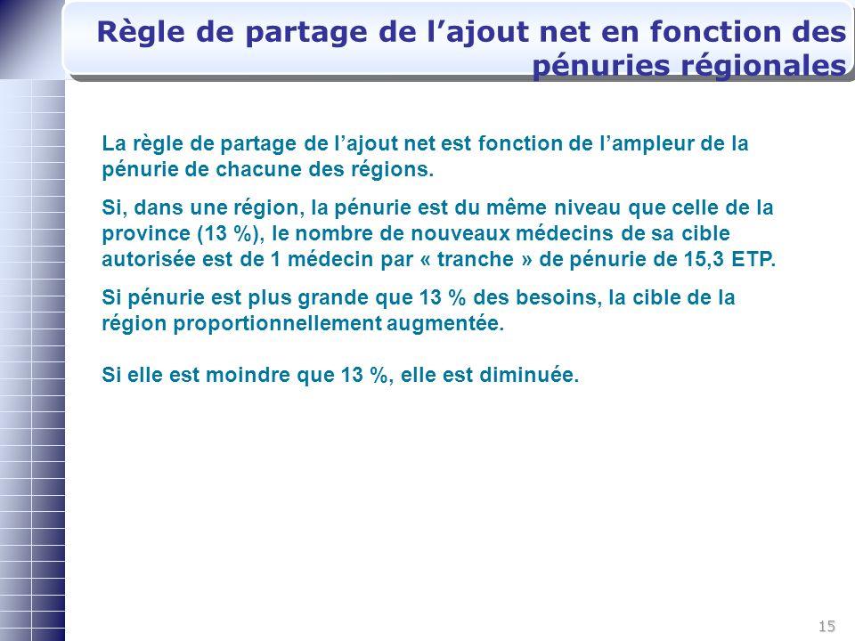 15 Règle de partage de lajout net en fonction des pénuries régionales 8 9 La règle de partage de lajout net est fonction de lampleur de la pénurie de chacune des régions.