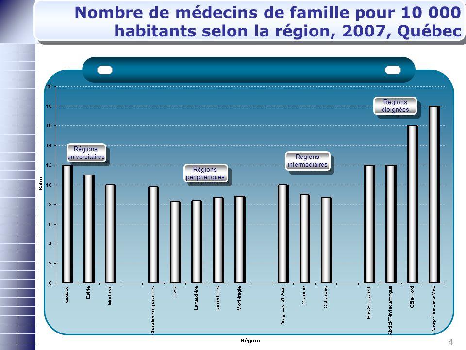 4 Nombre de médecins de famille pour 10 000 habitants selon la région, 2007, Québec Régions universitaires Régions intermédiaires Régions périphériques Régions éloignées
