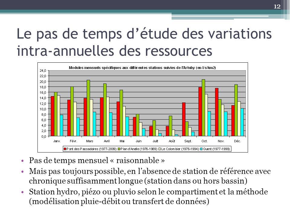 Le pas de temps détude des variations intra-annuelles des ressources Pas de temps mensuel « raisonnable » Mais pas toujours possible, en labsence de s