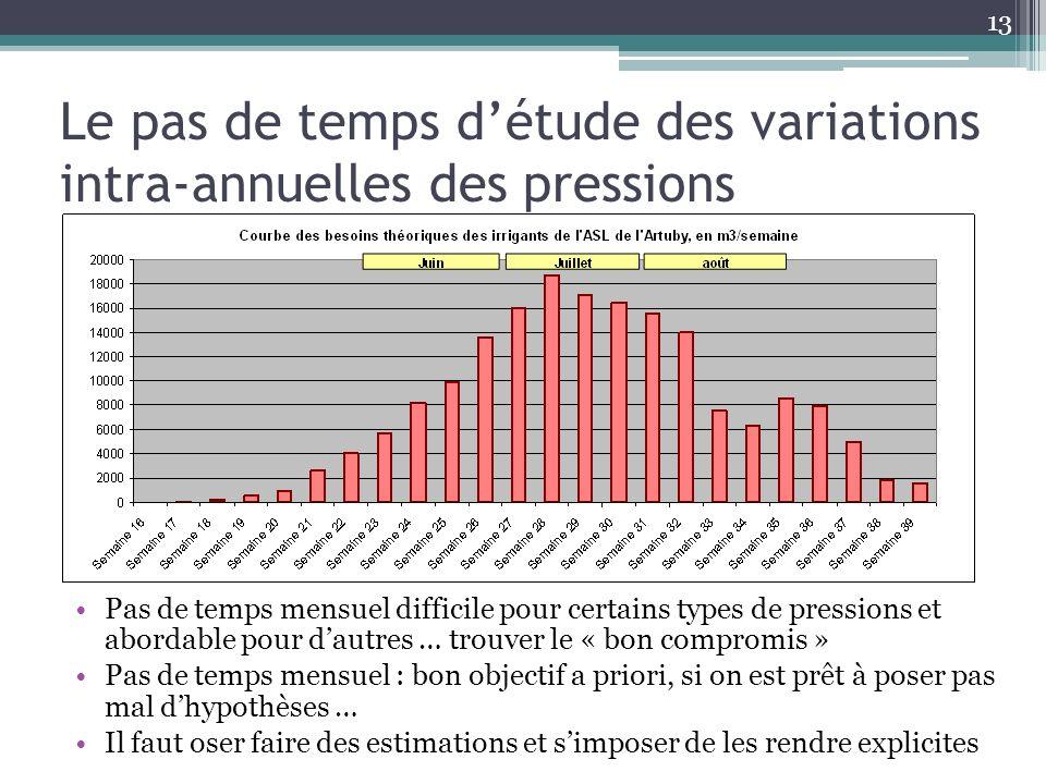 Le pas de temps détude des variations intra-annuelles des pressions Pas de temps mensuel difficile pour certains types de pressions et abordable pour