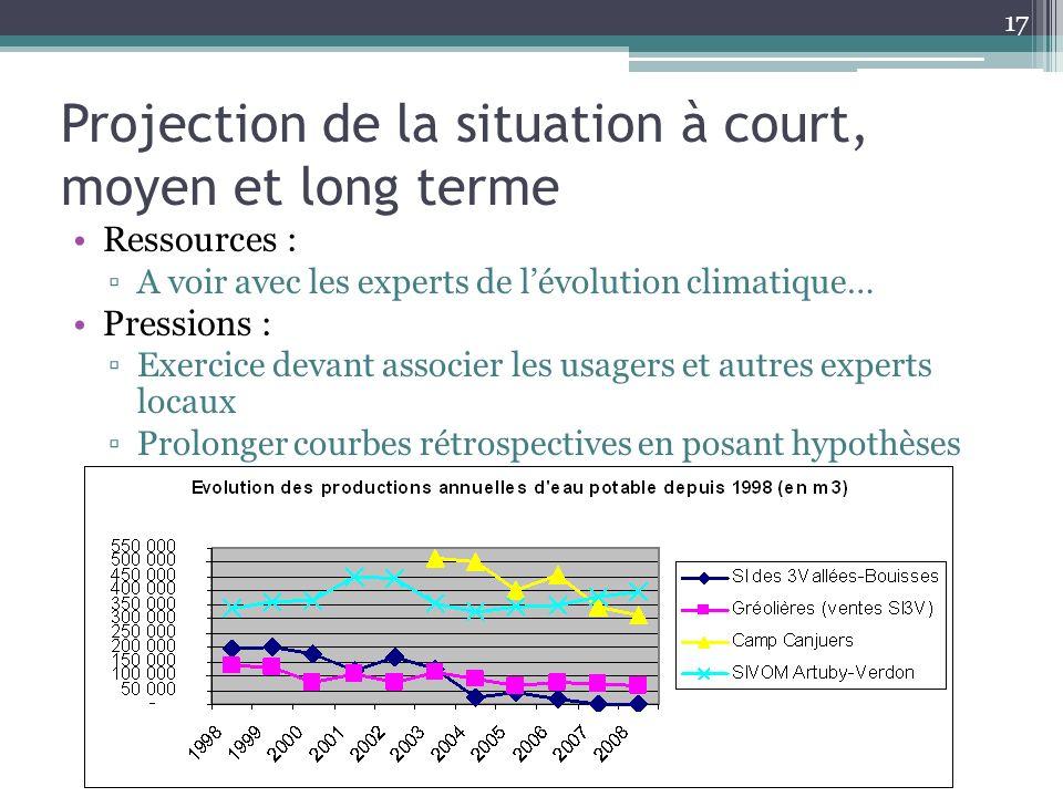 Projection de la situation à court, moyen et long terme Ressources : A voir avec les experts de lévolution climatique… Pressions : Exercice devant ass