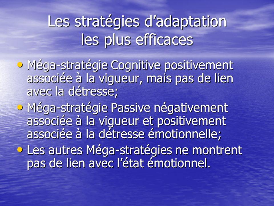 Les stratégies dadaptation les plus efficaces Méga-stratégie Cognitive positivement associée à la vigueur, mais pas de lien avec la détresse; Méga-stratégie Cognitive positivement associée à la vigueur, mais pas de lien avec la détresse; Méga-stratégie Passive négativement associée à la vigueur et positivement associée à la détresse émotionnelle; Méga-stratégie Passive négativement associée à la vigueur et positivement associée à la détresse émotionnelle; Les autres Méga-stratégies ne montrent pas de lien avec létat émotionnel.