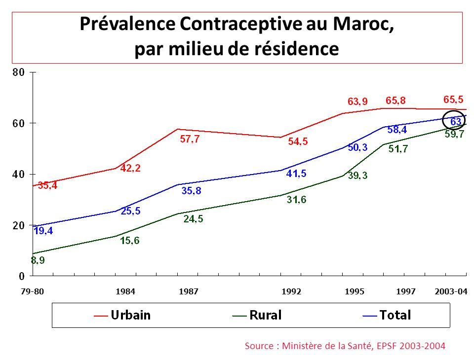 Source : Ministère de la Santé, EPSF 2003-2004 Prévalence Contraceptive au Maroc, par milieu de résidence 79-8019841987199719951992 2003-04