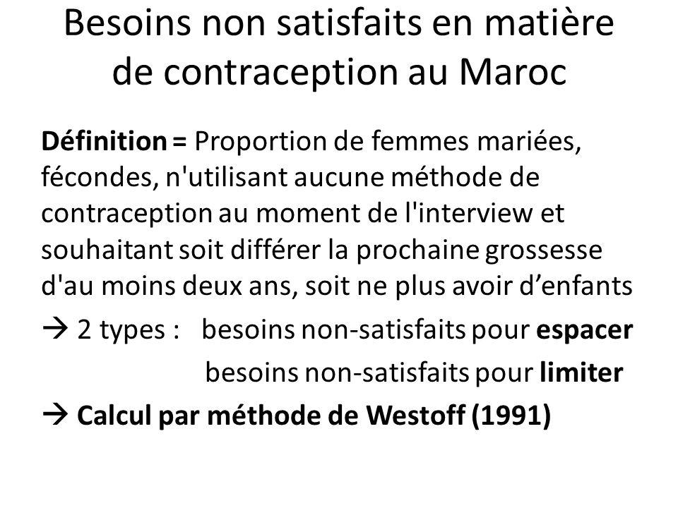 Besoins non satisfaits en matière de contraception au Maroc Définition = Proportion de femmes mariées, fécondes, n'utilisant aucune méthode de contrac