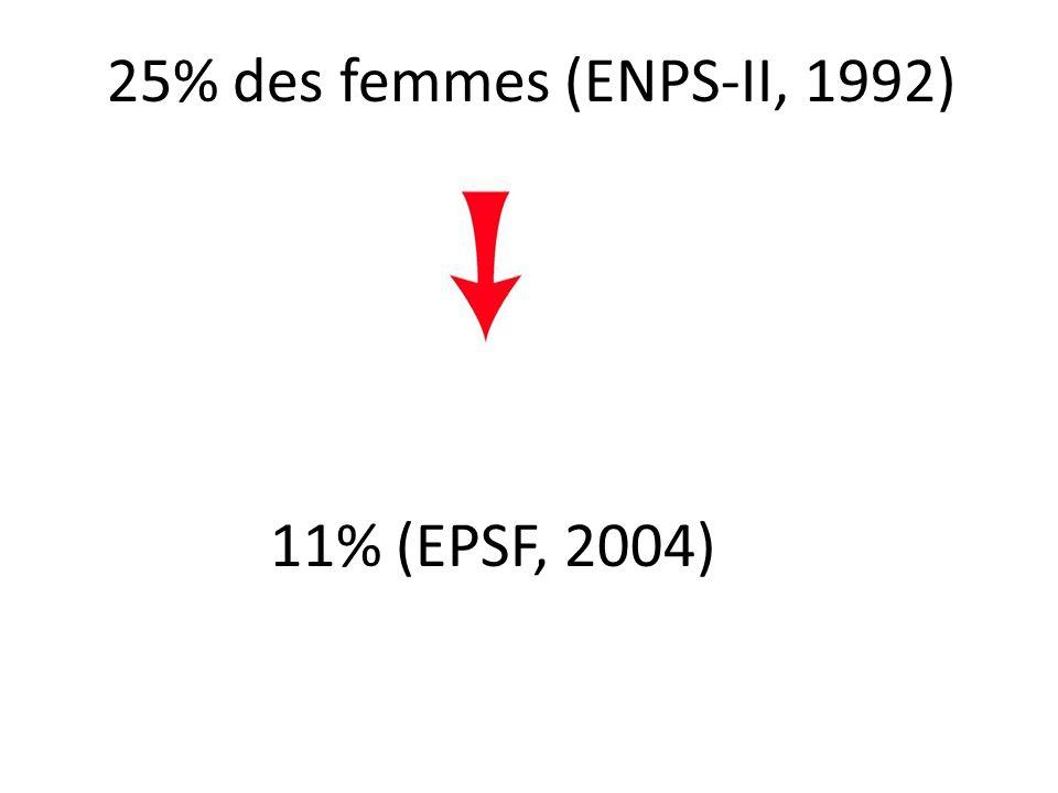 25% des femmes (ENPS-II, 1992) 11% (EPSF, 2004)