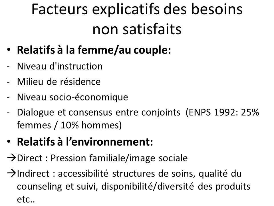 Facteurs explicatifs des besoins non satisfaits Relatifs à la femme/au couple: -Niveau d'instruction -Milieu de résidence -Niveau socio-économique -Di