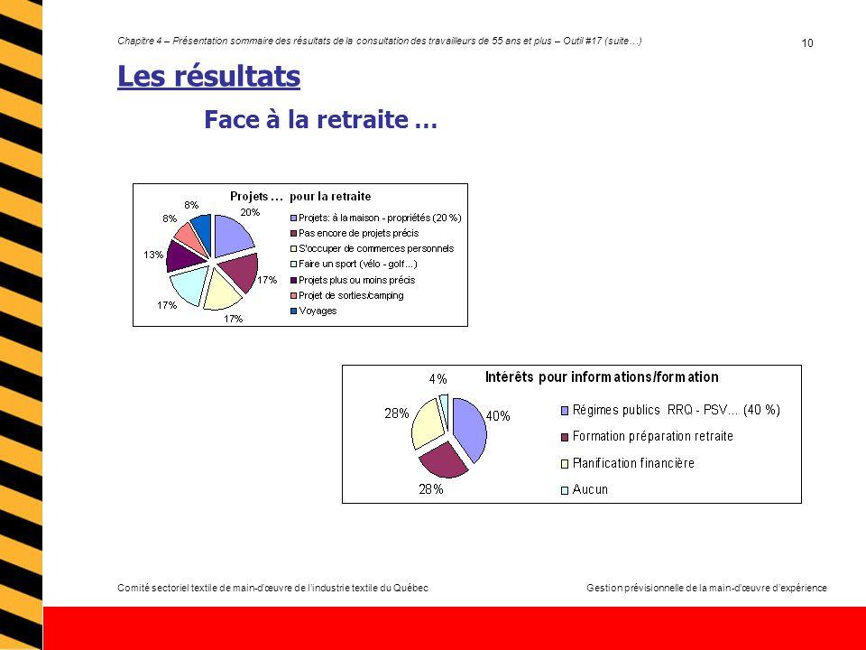 Comité sectoriel textile de main-dœuvre de lindustrie textile du QuébecGestion prévisionnelle de la main-dœuvre dexpérience Chapitre 4 – Présentation sommaire des résultats de la consultation des travailleurs de 55 ans et plus – Outil #17 (suite…) 10 Les résultats Face à la retraite …