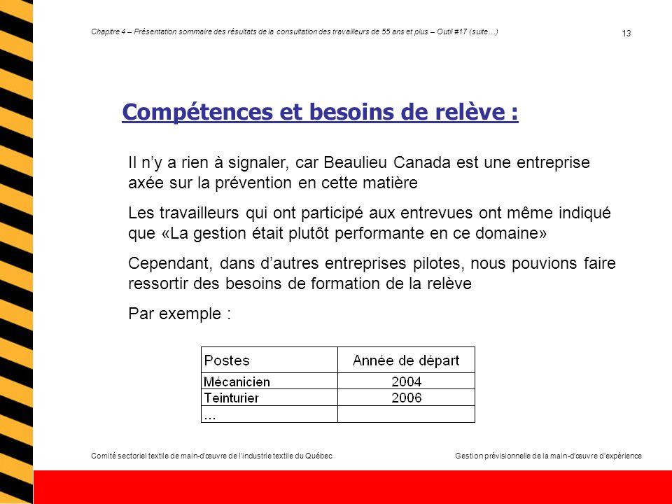 Comité sectoriel textile de main-dœuvre de lindustrie textile du QuébecGestion prévisionnelle de la main-dœuvre dexpérience Chapitre 4 – Présentation sommaire des résultats de la consultation des travailleurs de 55 ans et plus – Outil #17 (suite…) 13 Compétences et besoins de relève : Il ny a rien à signaler, car Beaulieu Canada est une entreprise axée sur la prévention en cette matière Les travailleurs qui ont participé aux entrevues ont même indiqué que «La gestion était plutôt performante en ce domaine» Cependant, dans dautres entreprises pilotes, nous pouvions faire ressortir des besoins de formation de la relève Par exemple :