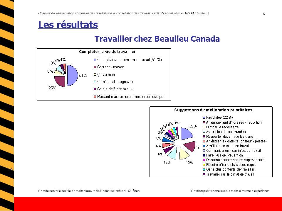 Comité sectoriel textile de main-dœuvre de lindustrie textile du QuébecGestion prévisionnelle de la main-dœuvre dexpérience Chapitre 4 – Présentation sommaire des résultats de la consultation des travailleurs de 55 ans et plus – Outil #17 (suite…) 6 Les résultats Travailler chez Beaulieu Canada Une