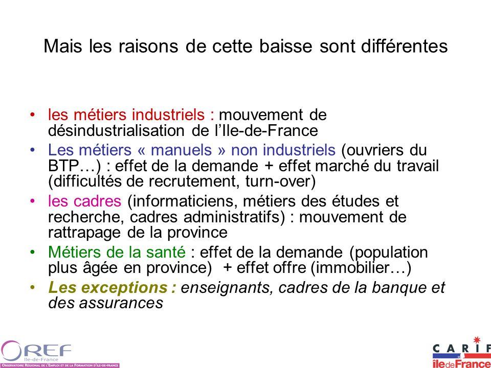 Mais les raisons de cette baisse sont différentes les métiers industriels : mouvement de désindustrialisation de lIle-de-France Les métiers « manuels
