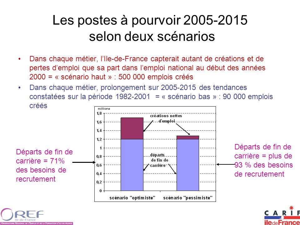 Les postes à pourvoir 2005-2015 selon deux scénarios Dans chaque métier, lIle-de-France capterait autant de créations et de pertes demploi que sa part