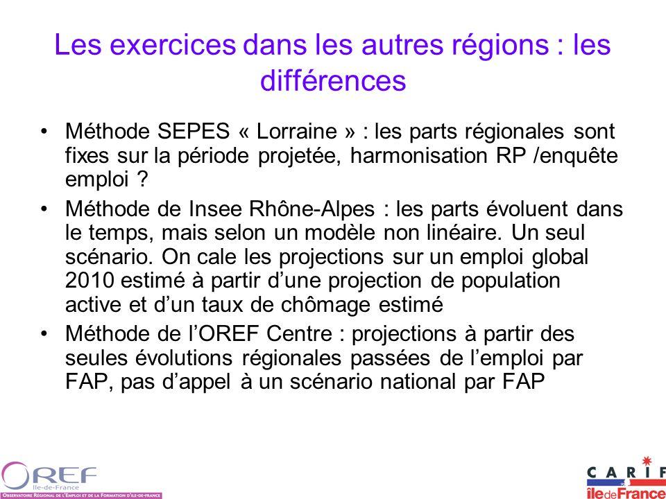 Les exercices dans les autres régions : les différences Méthode SEPES « Lorraine » : les parts régionales sont fixes sur la période projetée, harmonisation RP /enquête emploi .