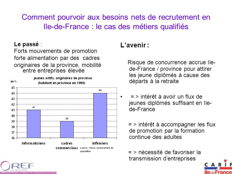 Comment pourvoir aux besoins nets de recrutement en Ile-de-France : le cas des métiers qualifiés Le passé : Forts mouvements de promotion forte alimen
