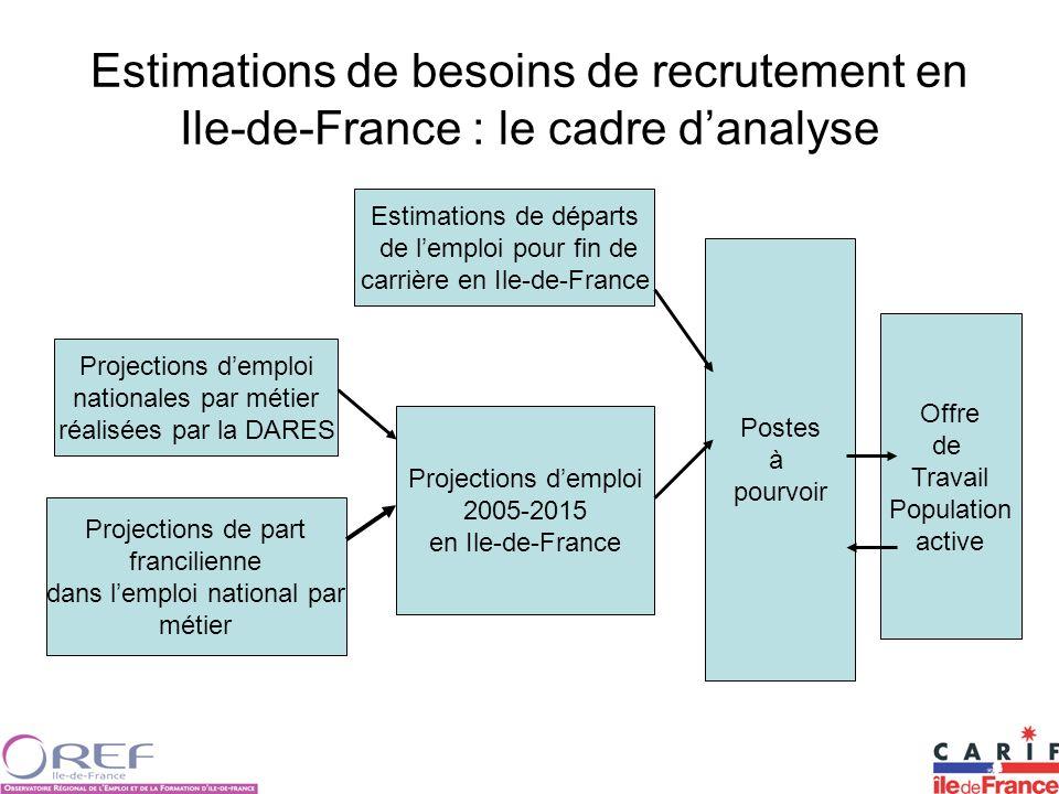 Estimations de besoins de recrutement en Ile-de-France : le cadre danalyse Estimations de départs de lemploi pour fin de carrière en Ile-de-France Pro